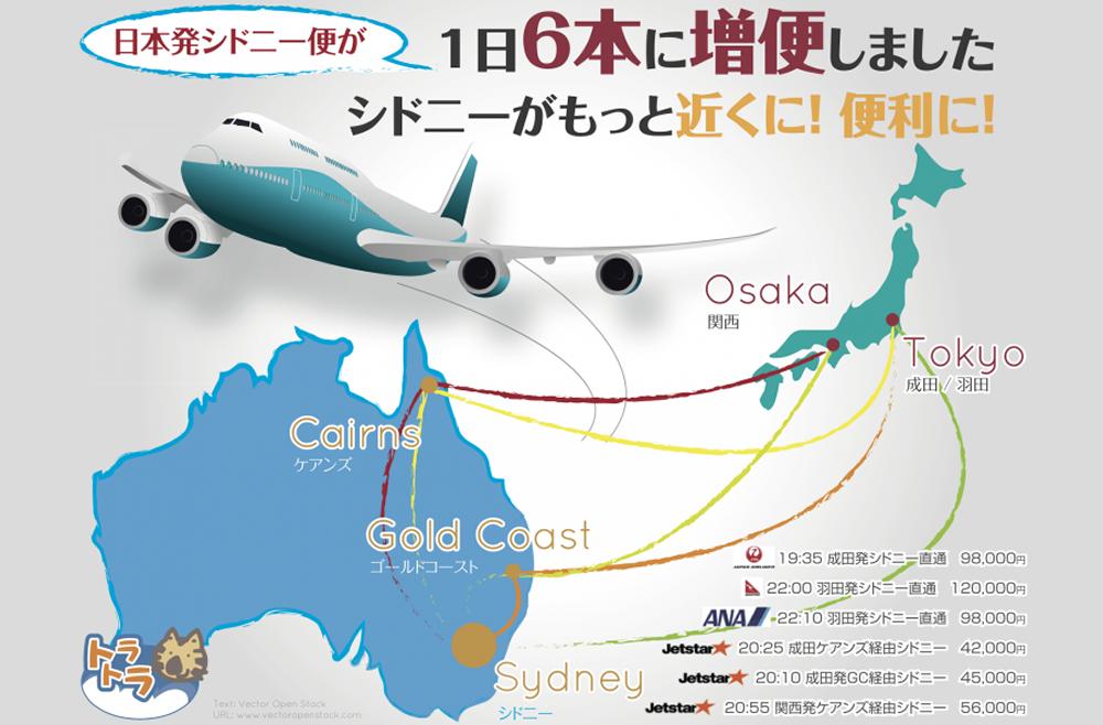 日本〜シドニーがもっと安く、もっと近く!!