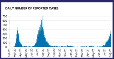 オーストラリアのコロナウイルス新感染者数と入国再開へのカウントダウン
